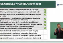 Calendario de desarrollo de la vacuna Patria